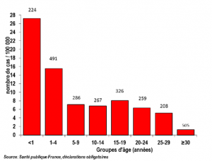Numarul de cazuri de Rujeola din Franta in prima jumatate a anului 2018